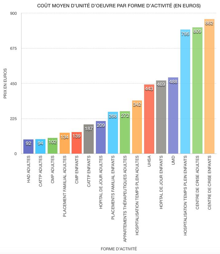 Référentiel de coût des unités d'oeuvres (RTC)
